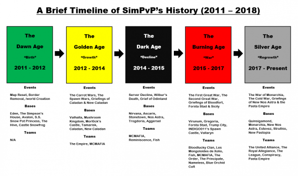 A Brief Timeline of SimPvP's History.PNG