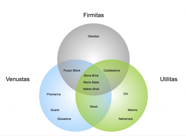 ViverianArchitectureVennDiagram1.png